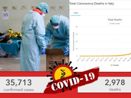 Italy recorded the Highest one-day death toll from Coronavirus