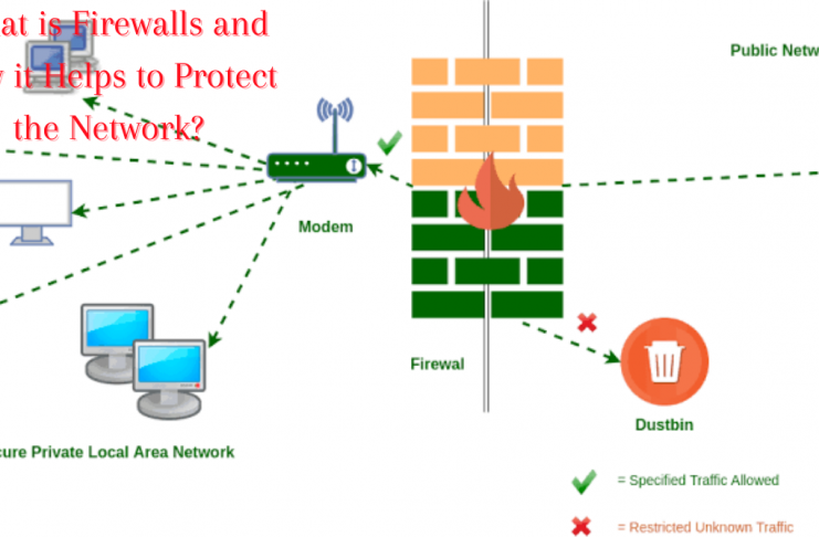 What is Firewalls and How it Helps